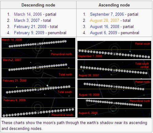 Moon Orbit's Stages from Wikipedia